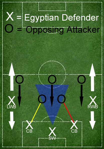 Egypt's classical three-back, man-to-man/Sweeper system.