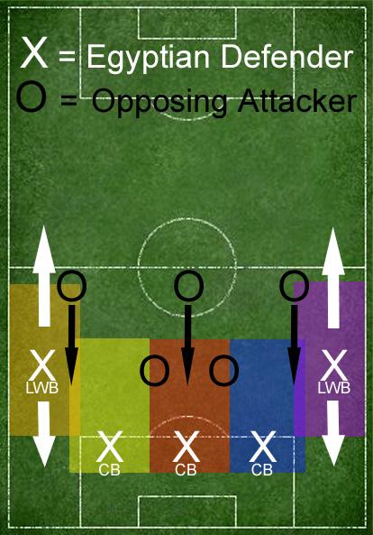 3-Centerback zonal defense