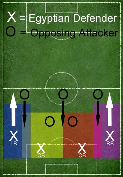 Four-Centerback zonal defense preferred by Bob Bradley and popular internationally.