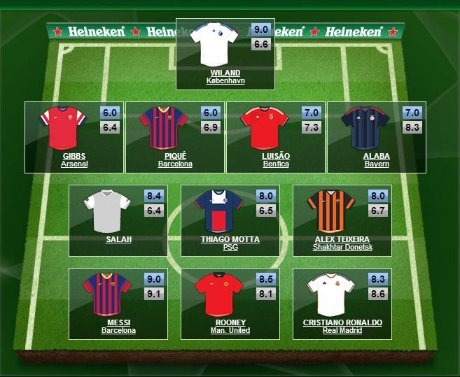 Mohamed Salah UEFA Team of the Week