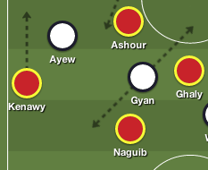 Gyan Movement vs CB-LB