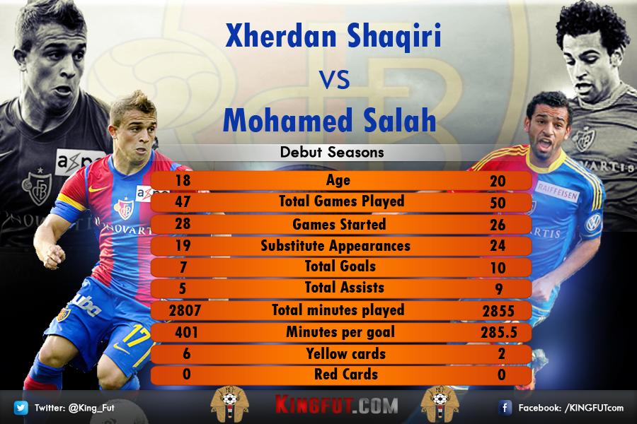 Mohamed Salah vs Shaqiri