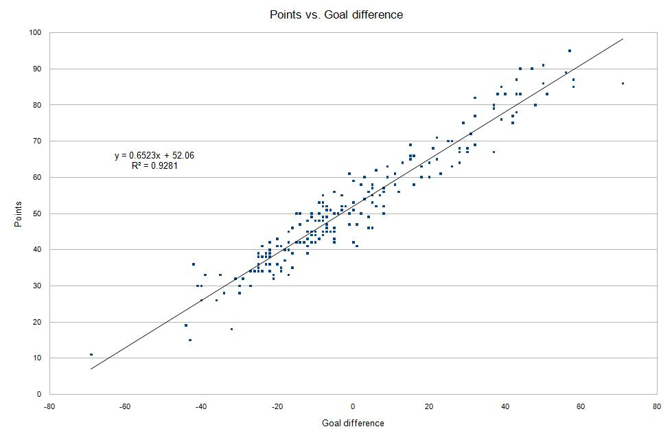Points vs GD EPL