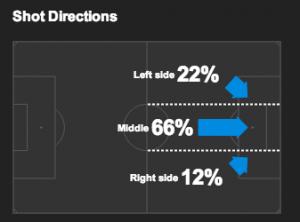 Chelsea Shot Distribution