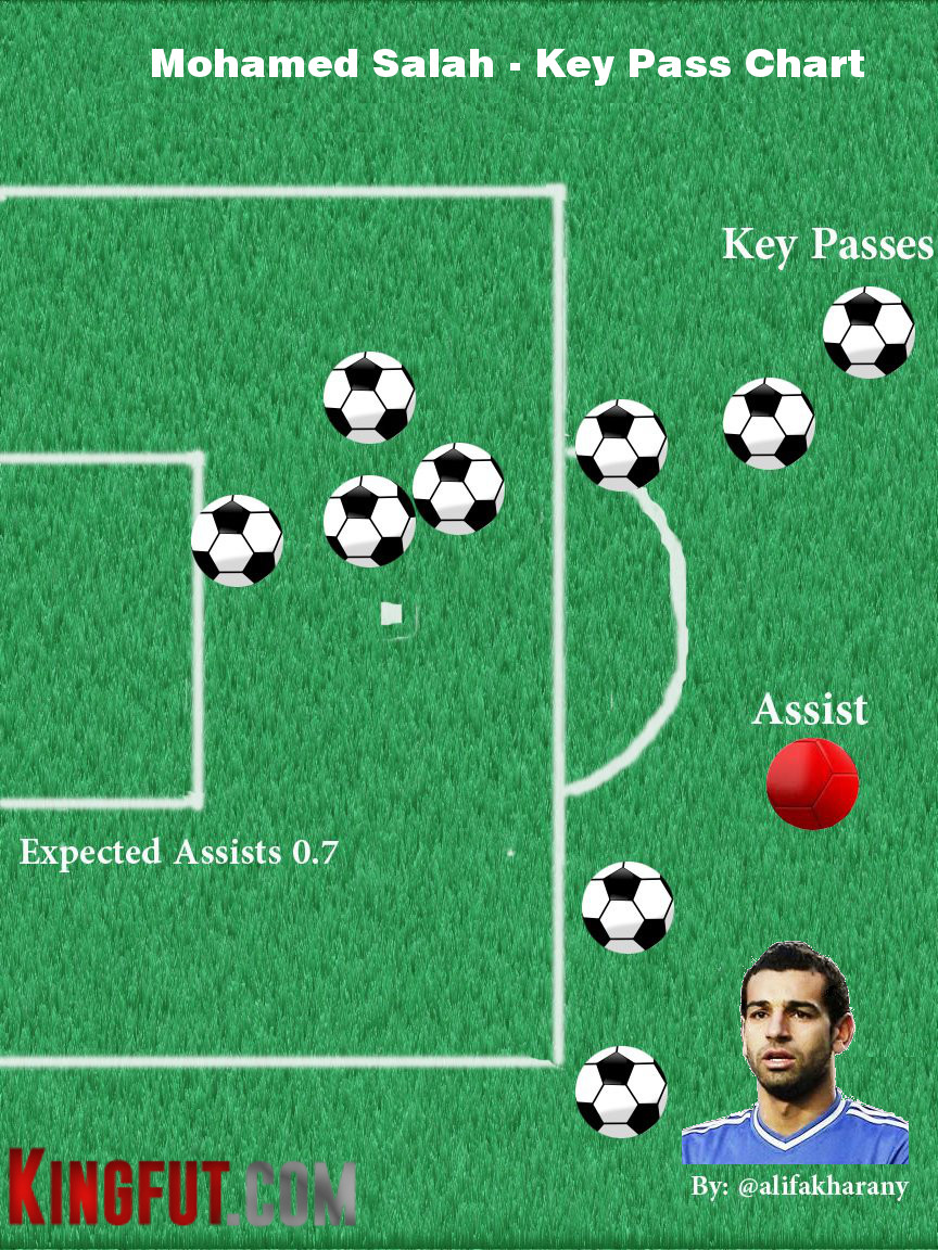 Salah Key Pass Chart