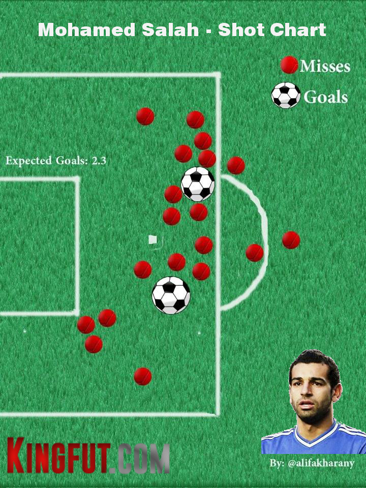 Salah Shot Chart