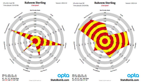 Sterling Improvement