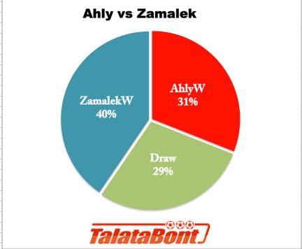 Ahl-Zam odds