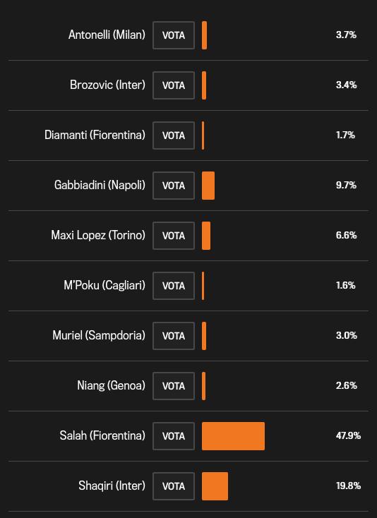 Salah voted