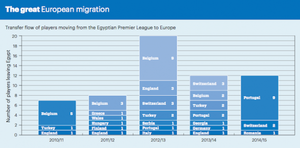 Egyptians abroad