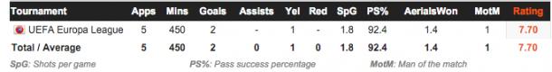 El-Nenny Europa League stats