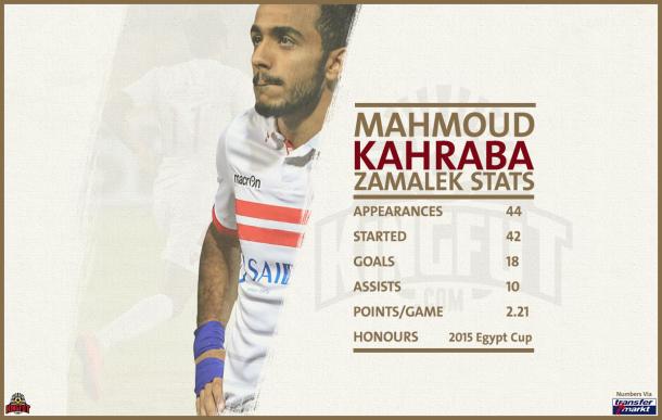 Kahraba Stats