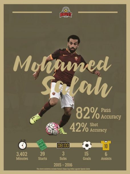 Mohamed Salah AS Roma