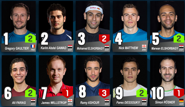 Mohamed El-Shorbagy drops to No.3 in PSA world rankings