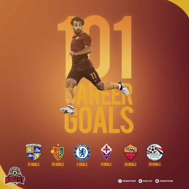 Salah 101 career goals