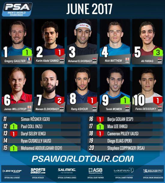 PSA World Ranking June