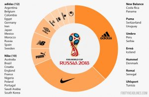02d1e59b1 Brand Battle Credit  FootyHeadlines. Adidas and Nike have monopolized the football  jersey industry. Almost 70% of the 2018 World Cup ...