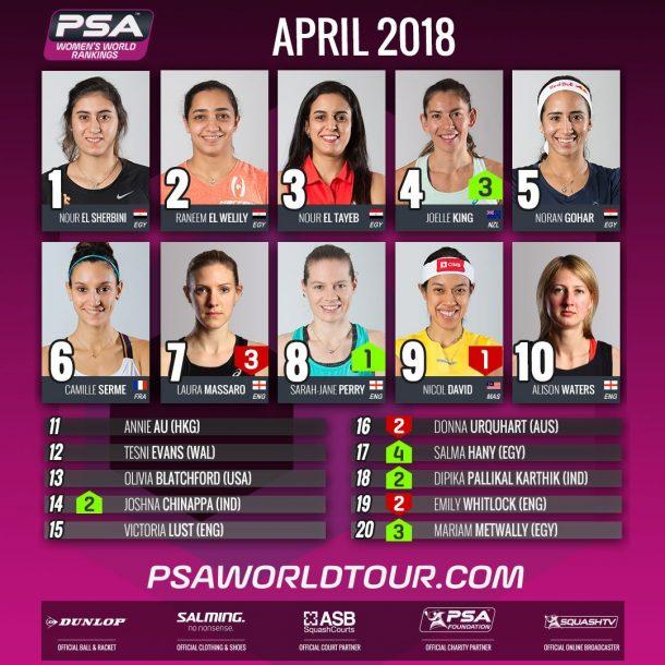 PSA Women WORLD RANKINGS