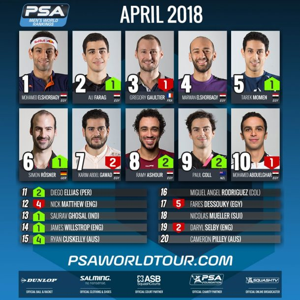 PSA men WORLD RANKINGS